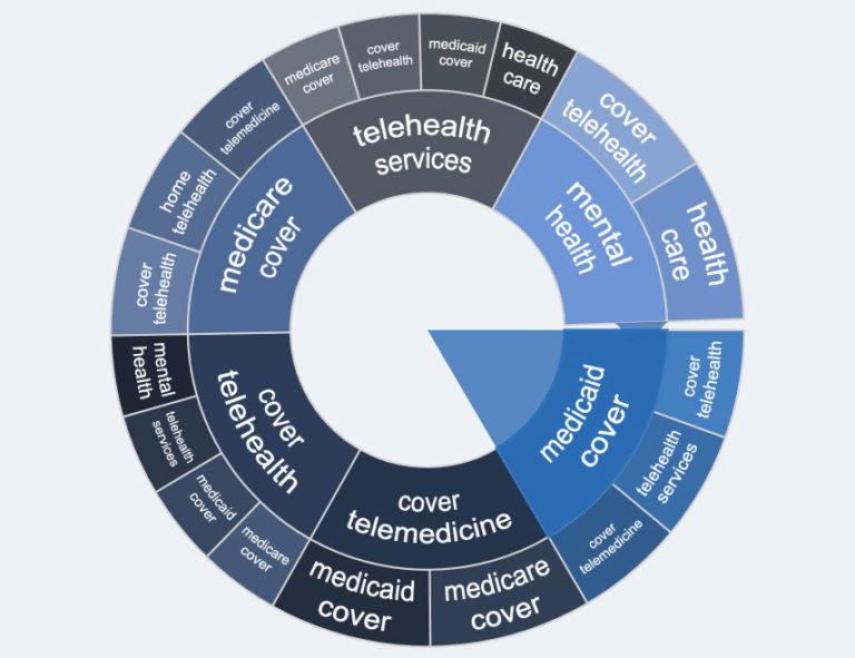 telehealth telemarketing data analysis chart